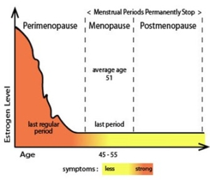 Unbalance sex hormones contribute to menopause, pre menopause and PMS