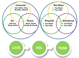 Dr. Lucas can help demystify using Holistic Lifestyle Medicine to stay or become healthy